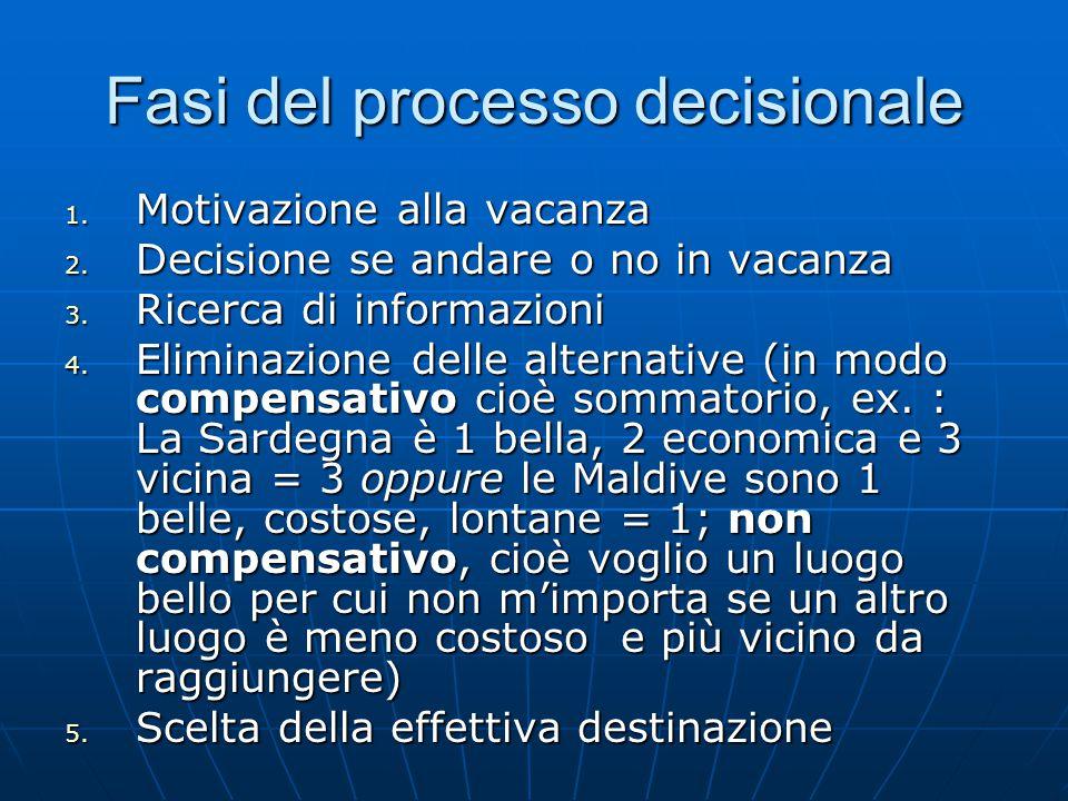 Fasi del processo decisionale