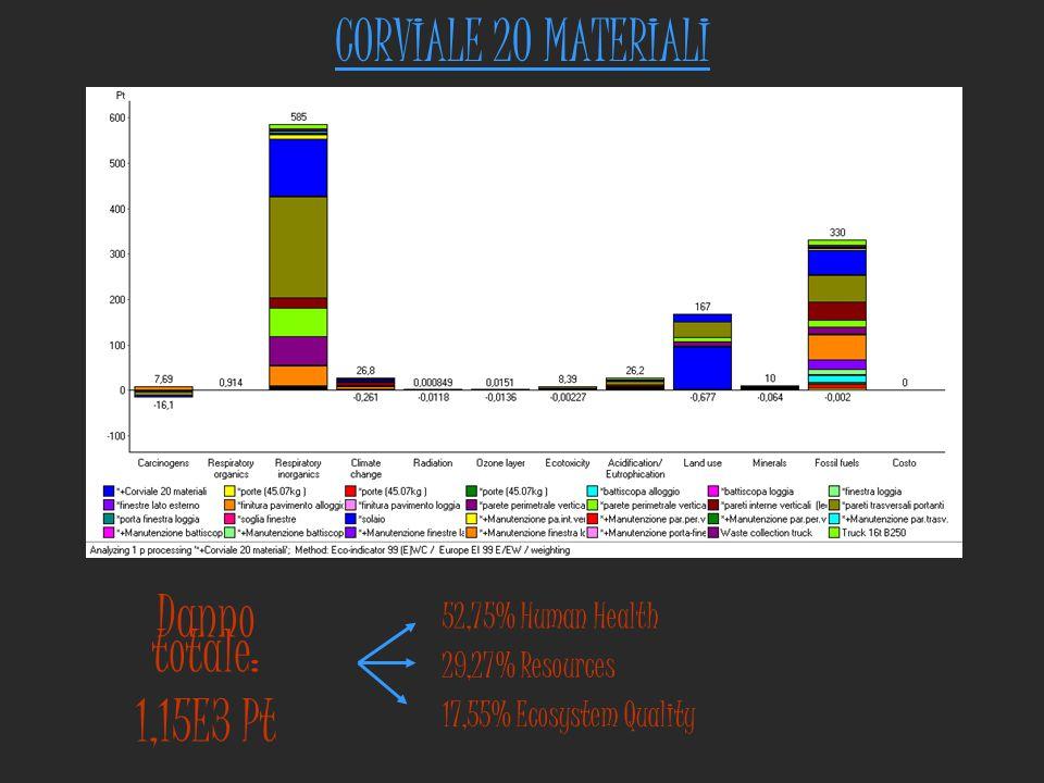 CORVIALE 20 MATERIALI Danno totale: 1,15E3 Pt 52,75% Human Health