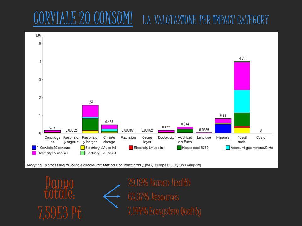 CORVIALE 20 CONSUMI LA VALUTAZIONE PER IMPACT CATEGORY