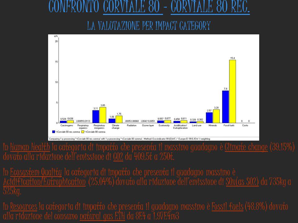 CONFRONTO CORVIALE 80 - CORVIALE 80 REC.