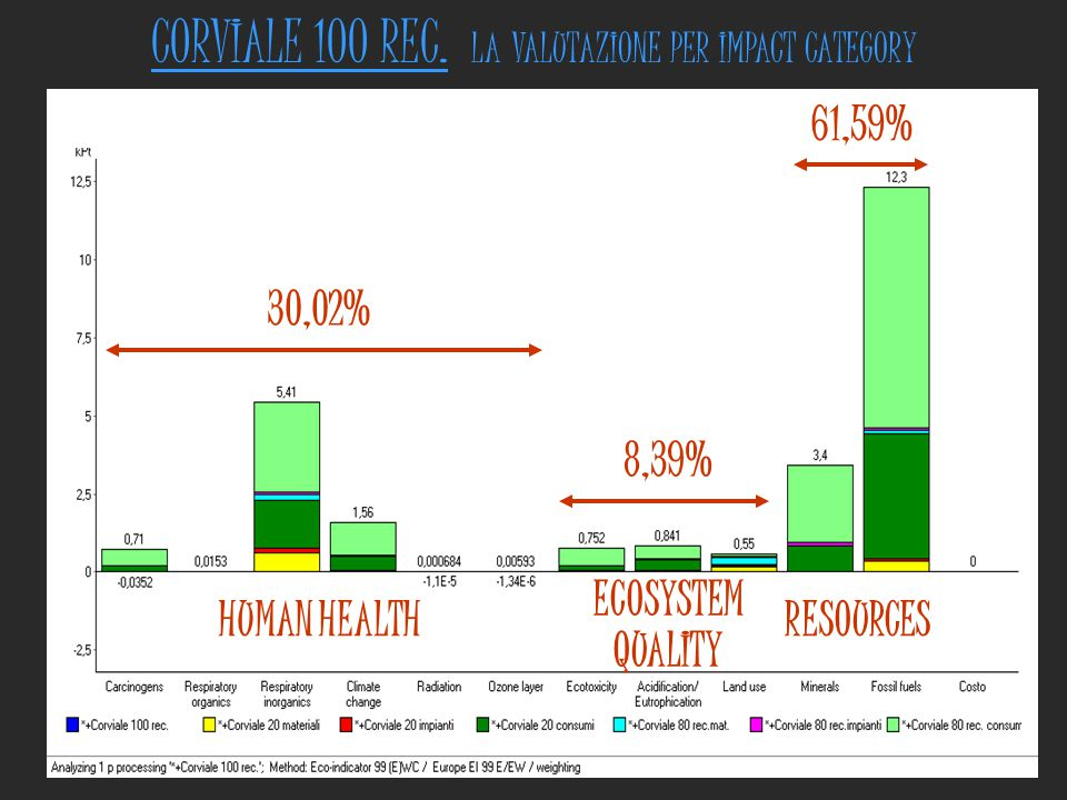 CORVIALE 100 REC. LA VALUTAZIONE PER IMPACT CATEGORY