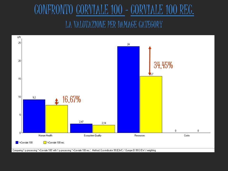 CONFRONTO CORVIALE 100 - CORVIALE 100 REC.