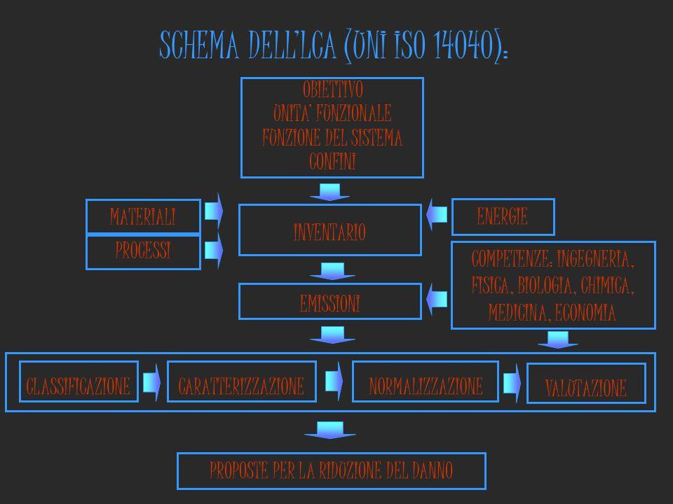 SCHEMA DELL'LCA (UNI ISO 14040):