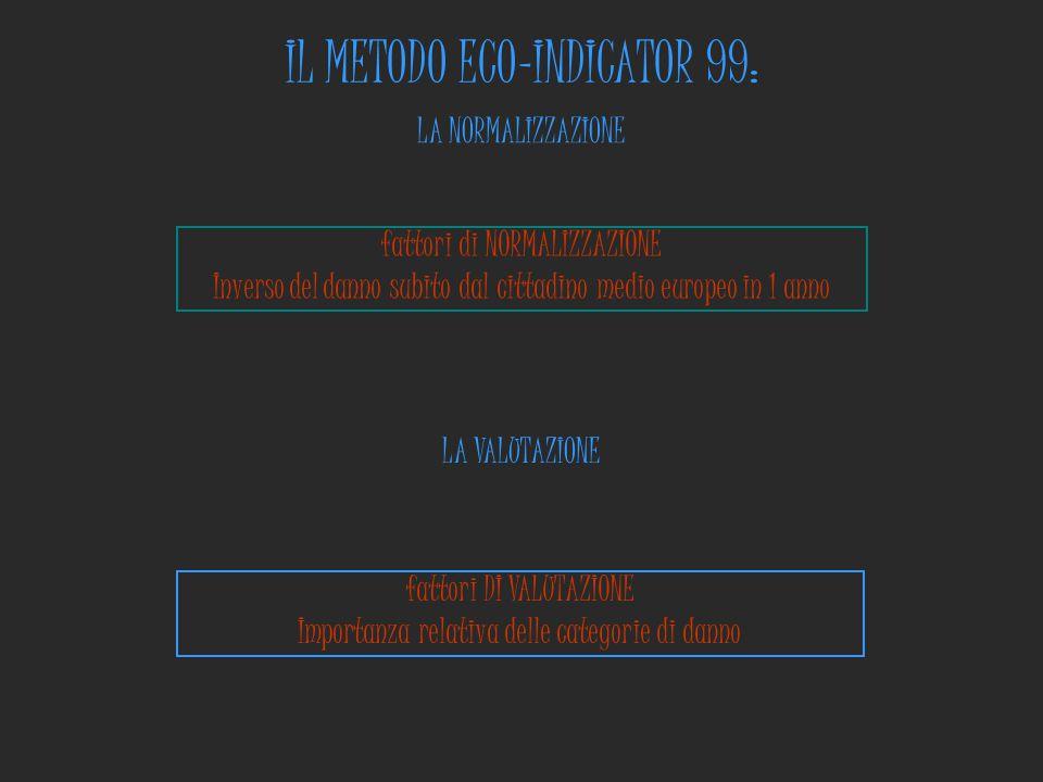 IL METODO ECO-INDICATOR 99: