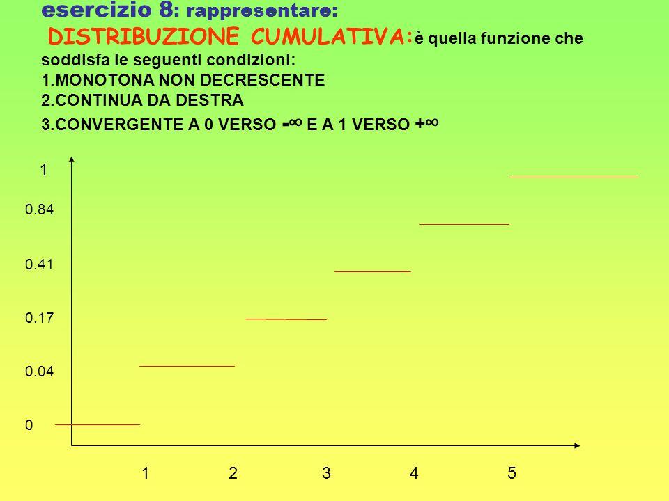 esercizio 8: rappresentare: DISTRIBUZIONE CUMULATIVA:è quella funzione che soddisfa le seguenti condizioni: 1.MONOTONA NON DECRESCENTE 2.CONTINUA DA DESTRA 3.CONVERGENTE A 0 VERSO -∞ E A 1 VERSO +∞