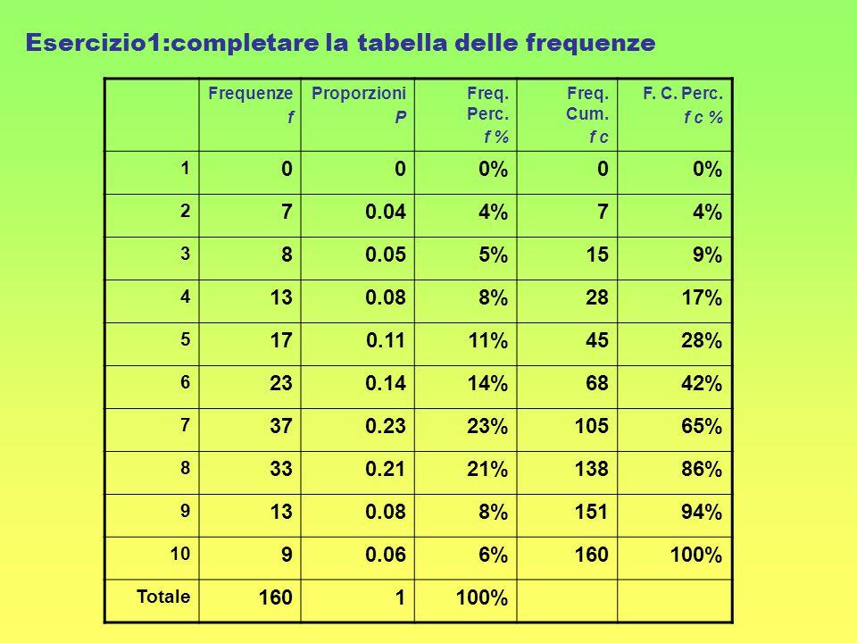 Esercizio1:completare la tabella delle frequenze