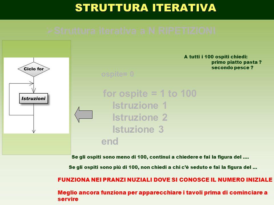STRUTTURA ITERATIVA Struttura iterativa a N RIPETIZIONI Istruzione 1