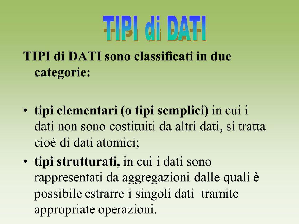 TIPI di DATI sono classificati in due categorie: