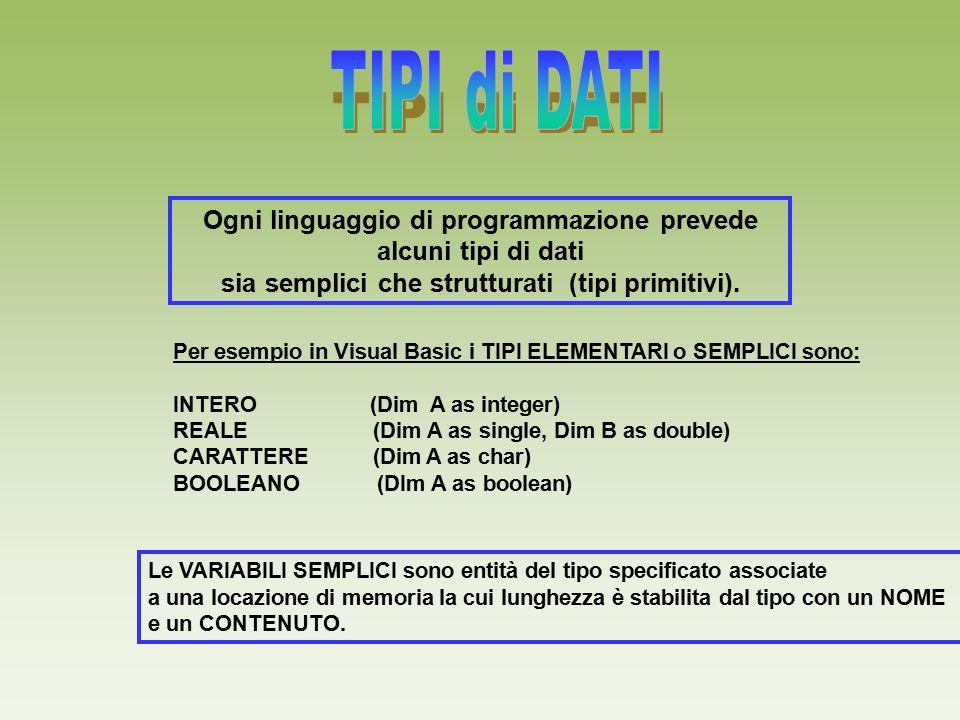 TIPI di DATI Ogni linguaggio di programmazione prevede alcuni tipi di dati. sia semplici che strutturati (tipi primitivi).