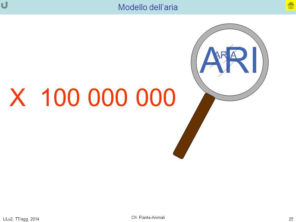 ARI X 100 000 000 ARIA Modello dell'aria Cfr. Piante-Animali