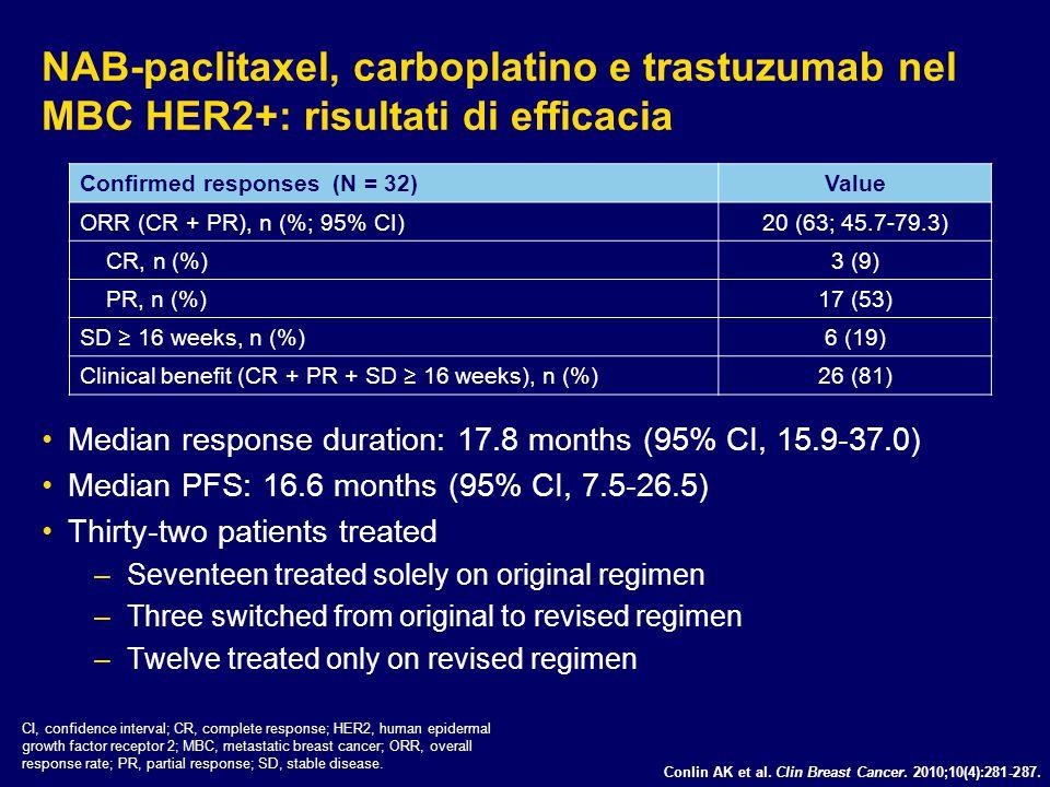 NAB-paclitaxel, carboplatino e trastuzumab nel MBC HER2+: risultati di efficacia