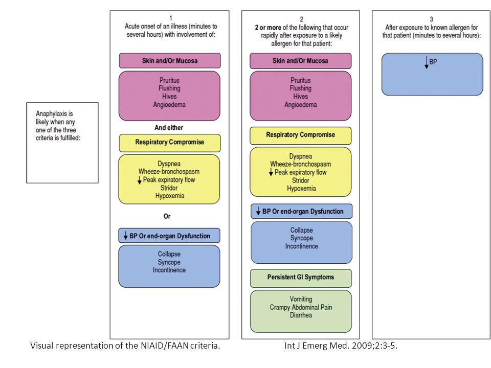 Visual representation of the NIAID/FAAN criteria.