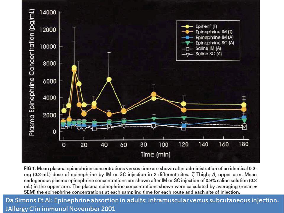 Efficacia della somministrazione di adrenalina IM vs SC