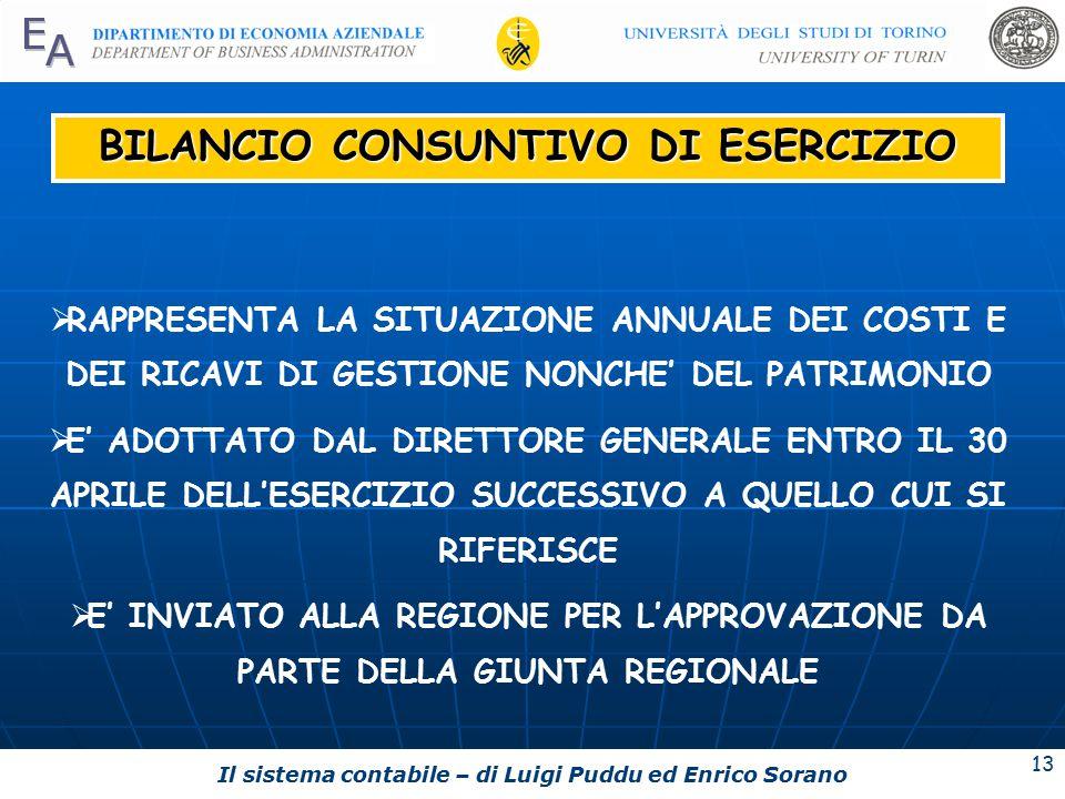BILANCIO CONSUNTIVO DI ESERCIZIO