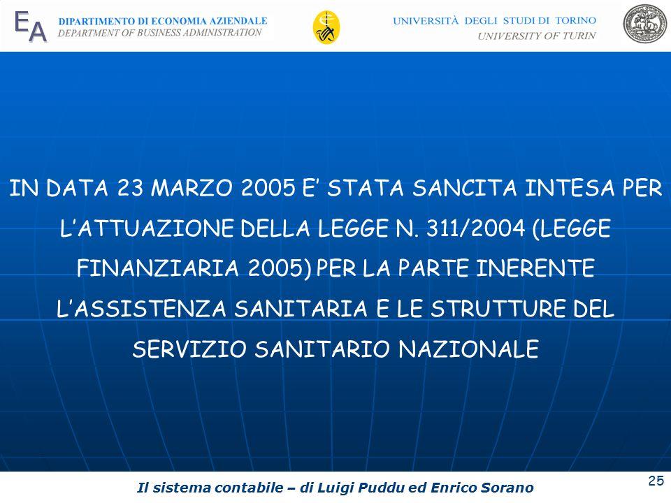 IN DATA 23 MARZO 2005 E' STATA SANCITA INTESA PER L'ATTUAZIONE DELLA LEGGE N.