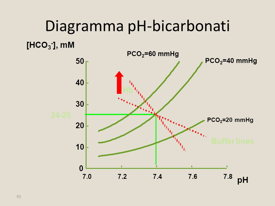 Diagramma pH-bicarbonati