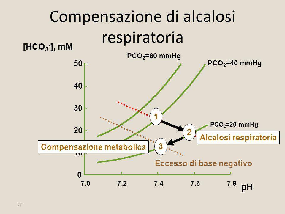 Compensazione di alcalosi respiratoria