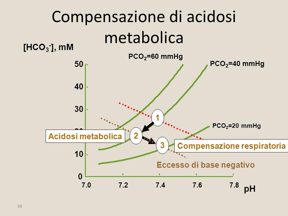 Compensazione di acidosi metabolica