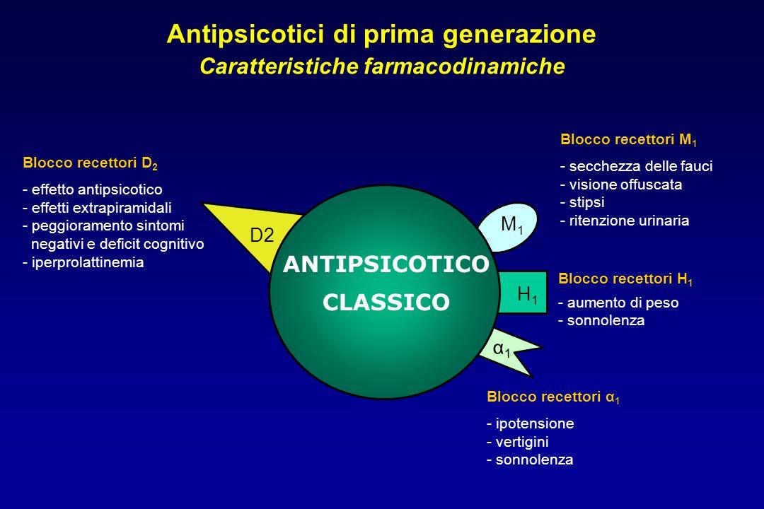 Antipsicotici di prima generazione Caratteristiche farmacodinamiche