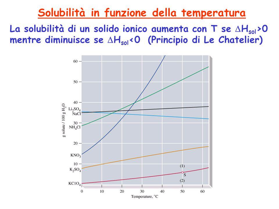 Solubilità in funzione della temperatura