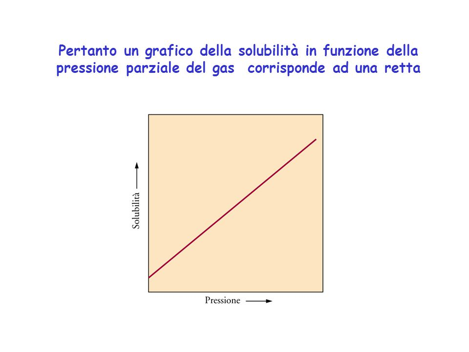 Pertanto un grafico della solubilità in funzione della pressione parziale del gas corrisponde ad una retta