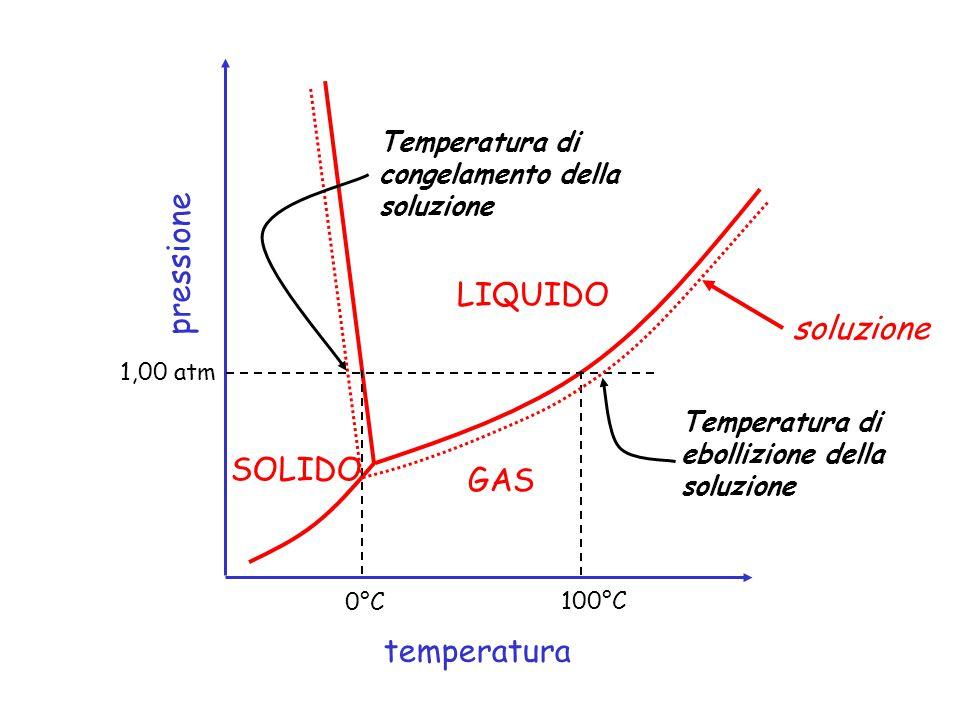 pressione LIQUIDO soluzione SOLIDO GAS temperatura
