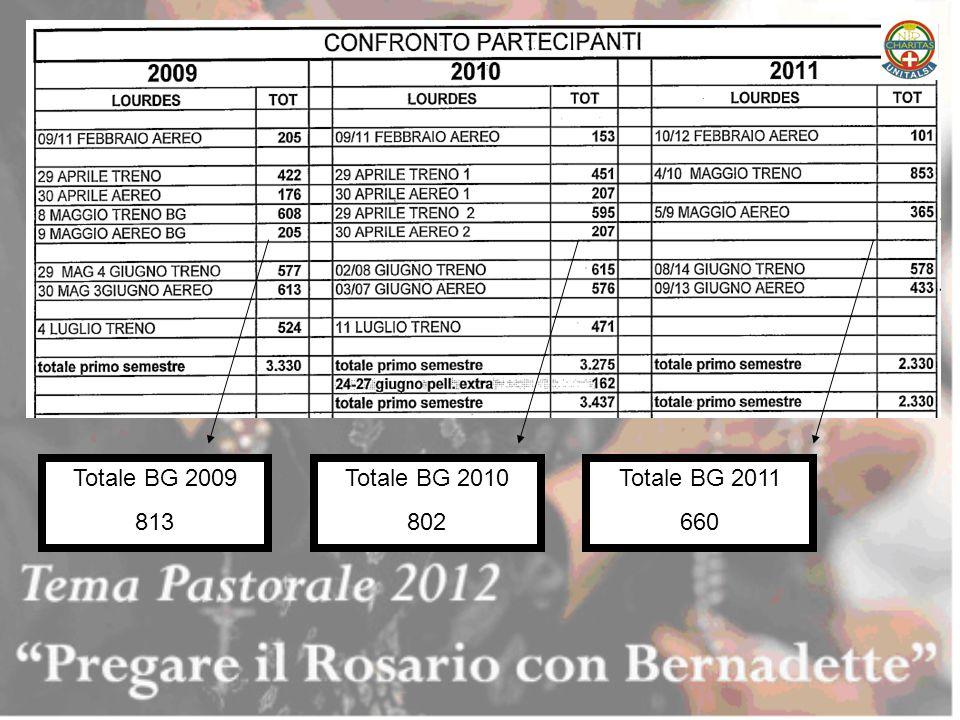 Totale BG 2009 813 Totale BG 2010 802 Totale BG 2011 660