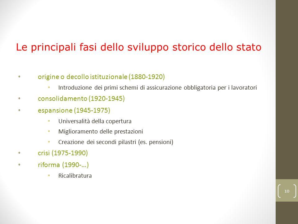 Le principali fasi dello sviluppo storico dello stato sociale in Europa: