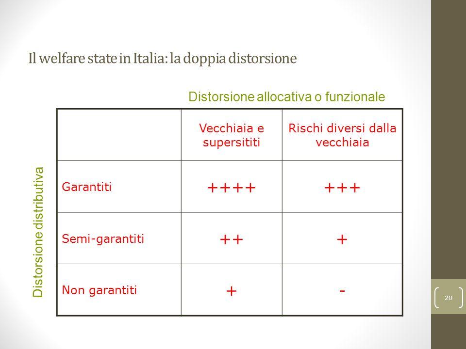 Il welfare state in Italia: la doppia distorsione