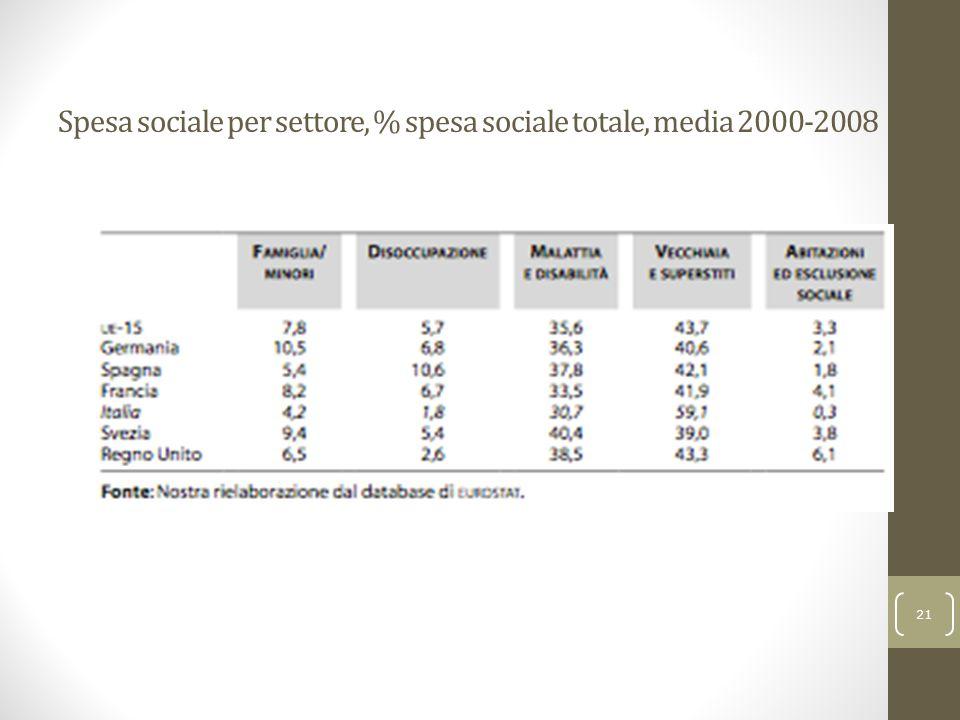 Spesa sociale per settore, % spesa sociale totale, media 2000-2008