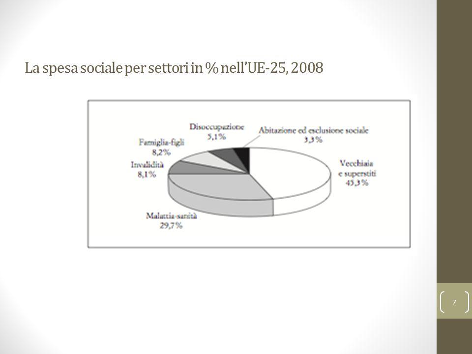 La spesa sociale per settori in % nell'UE-25, 2008