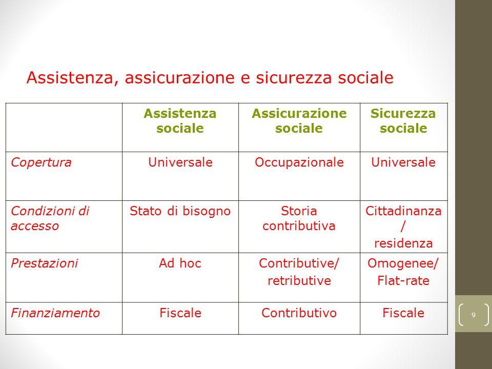 Assicurazione sociale
