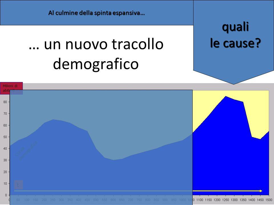 … un nuovo tracollo demografico