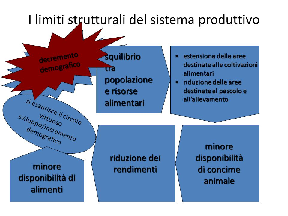 I limiti strutturali del sistema produttivo