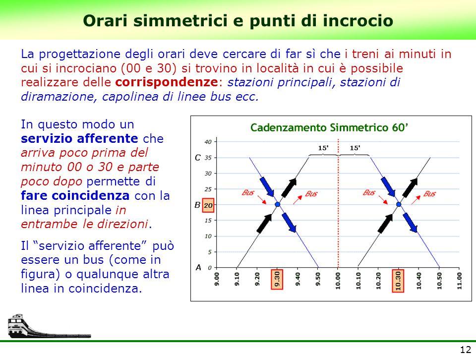 Orari simmetrici e punti di incrocio
