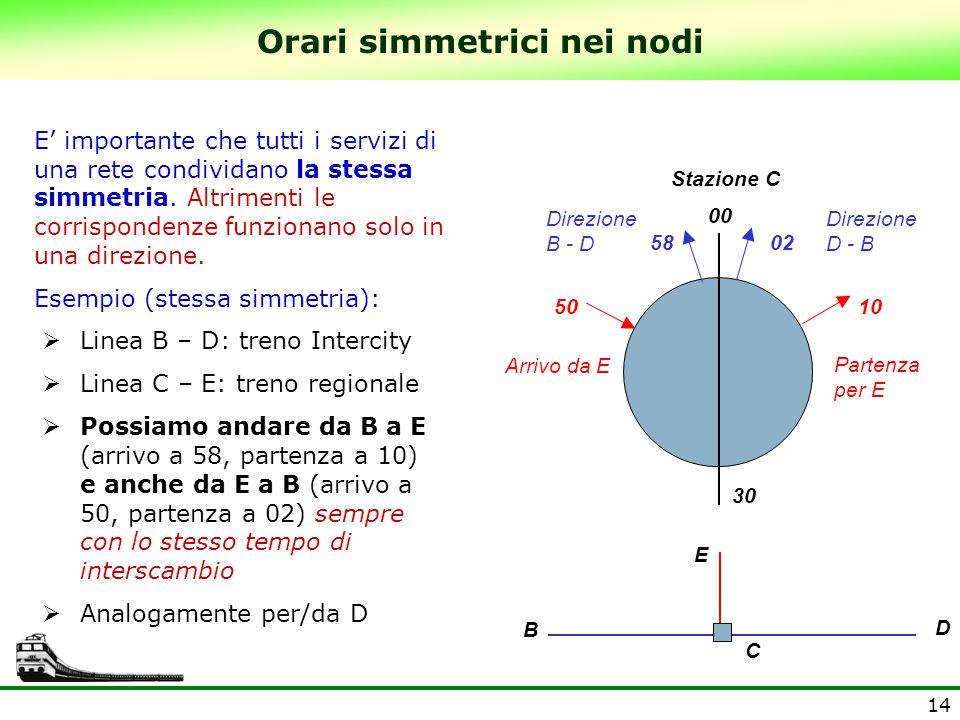 Orari simmetrici nei nodi