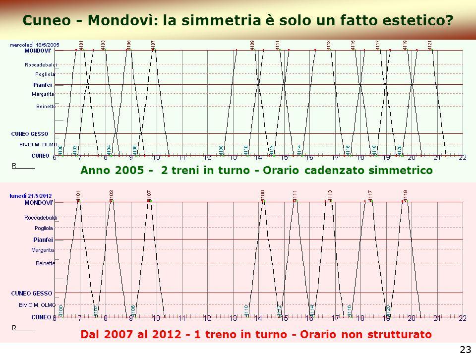 Cuneo - Mondovì: la simmetria è solo un fatto estetico