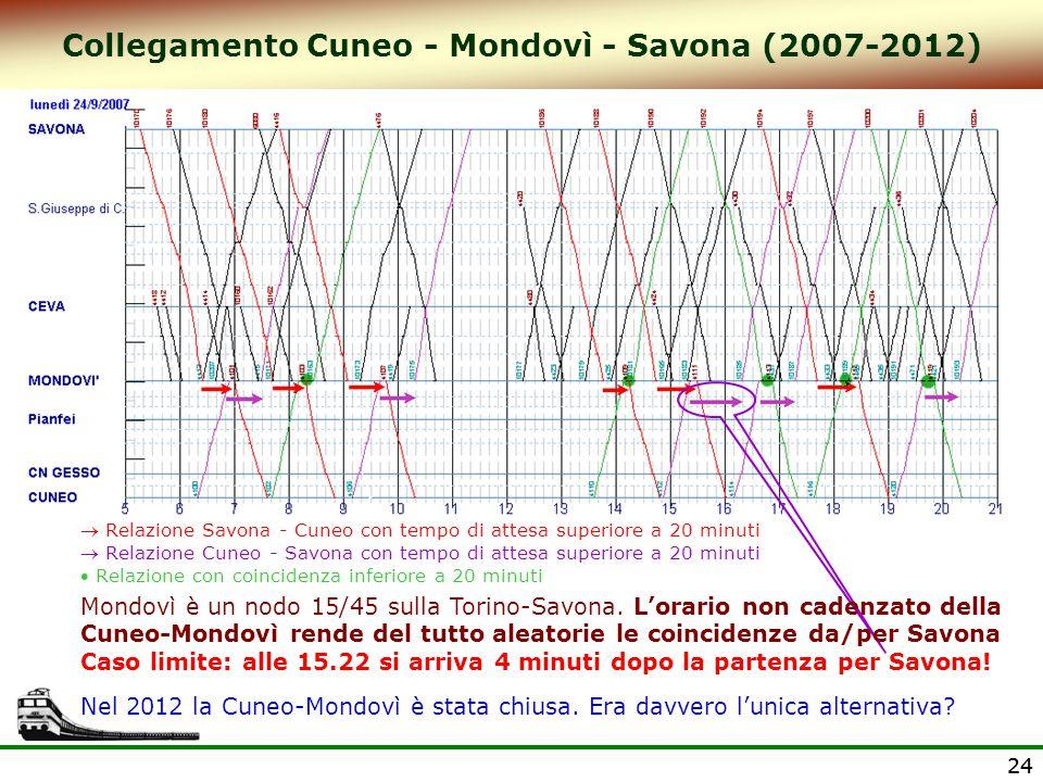 Collegamento Cuneo - Mondovì - Savona (2007-2012)