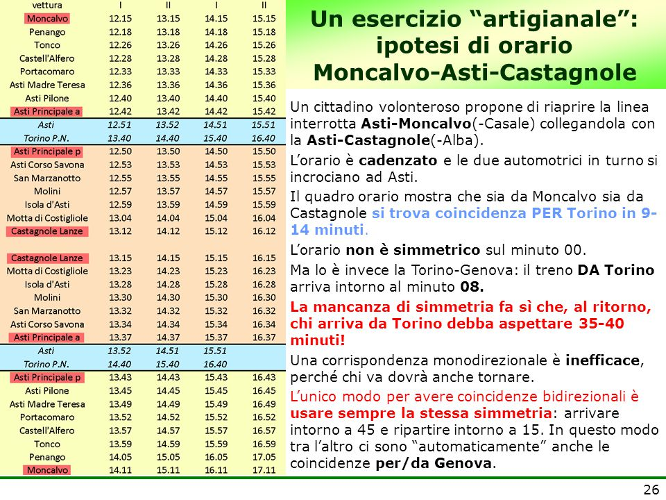 Un esercizio artigianale : ipotesi di orario Moncalvo-Asti-Castagnole