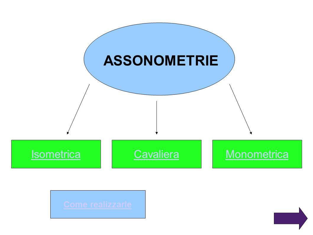 ASSONOMETRIE Isometrica Cavaliera Monometrica Come realizzarle