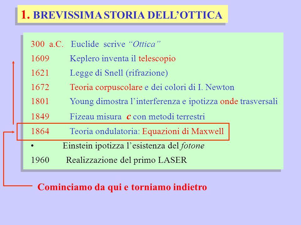 1. BREVISSIMA STORIA DELL'OTTICA