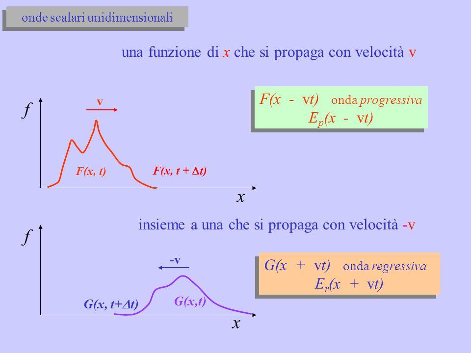 f x f x una funzione di x che si propaga con velocità v