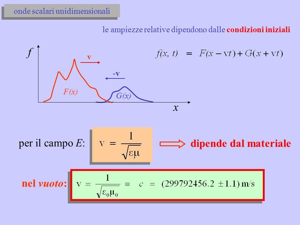 f x per il campo E: dipende dal materiale nel vuoto: