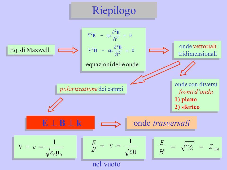 Riepilogo E ^ B ^ k onde trasversali nel vuoto