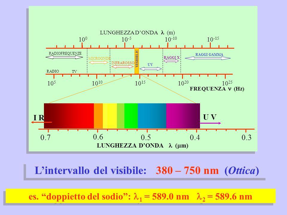 L'intervallo del visibile: 380 – 750 nm (Ottica)