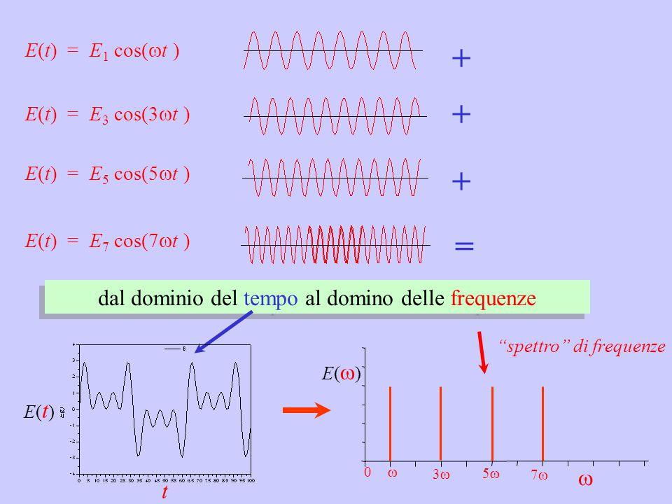 dal dominio del tempo al domino delle frequenze