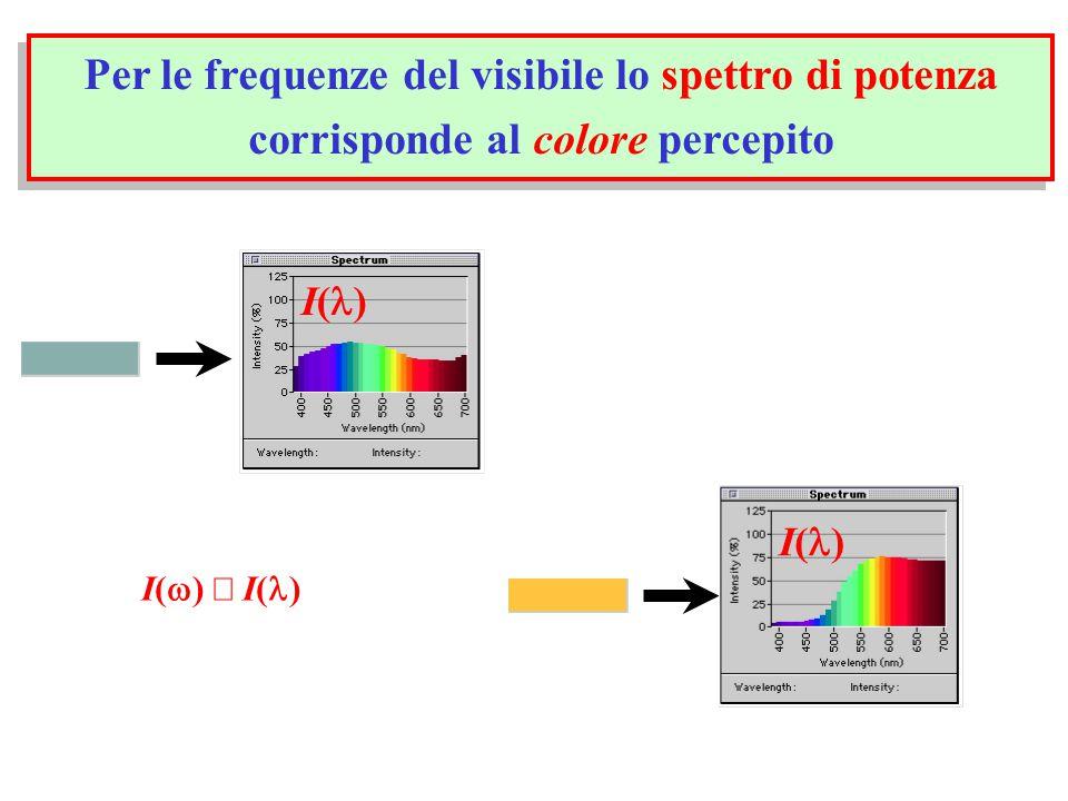 Per le frequenze del visibile lo spettro di potenza corrisponde al colore percepito