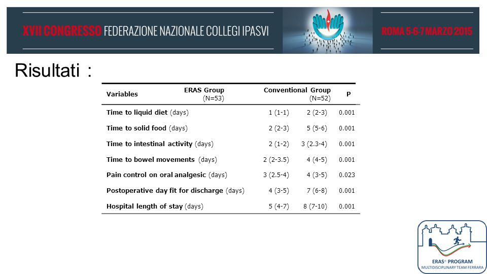 Risultati : Variables ERAS Group (N=53) Conventional Group (N=52) P