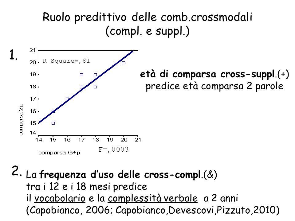 1. 2. Ruolo predittivo delle comb.crossmodali (compl. e suppl.)