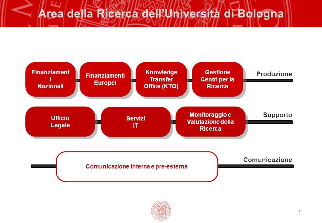 Area della Ricerca dell'Università di Bologna